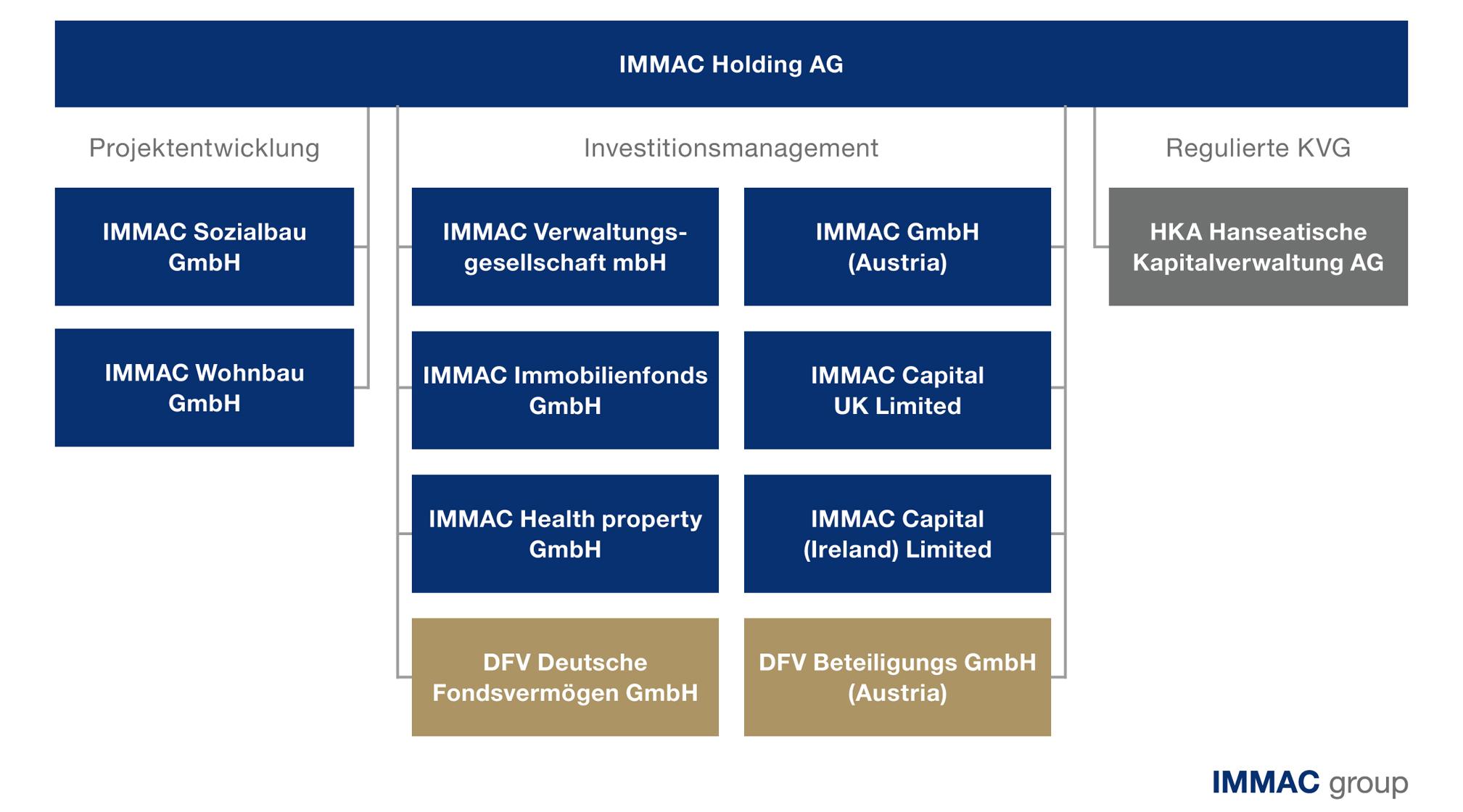 IMMAC-Organigramm_DE_20200127_2017x1120
